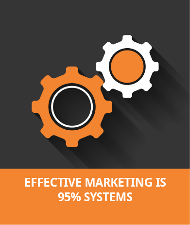 Effective Marketing Is 95% Systems